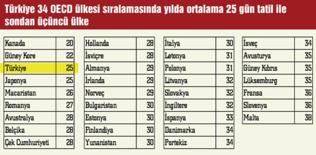 ülkelere göre yıllık izin süreleri ile ilgili görsel sonucu